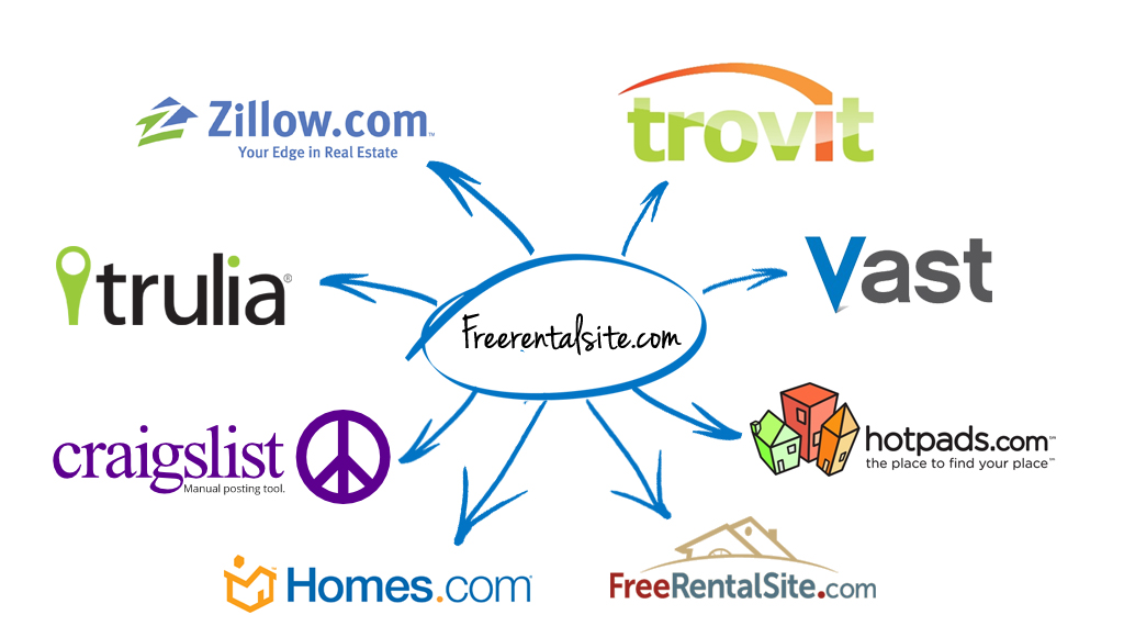 Free Vacation Rental Site Vacation Rentals Condo